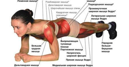 Можно ли делать планку при артрозе коленного сустава thumbnail