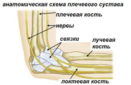 Болит локтевой сустав от чего помогает